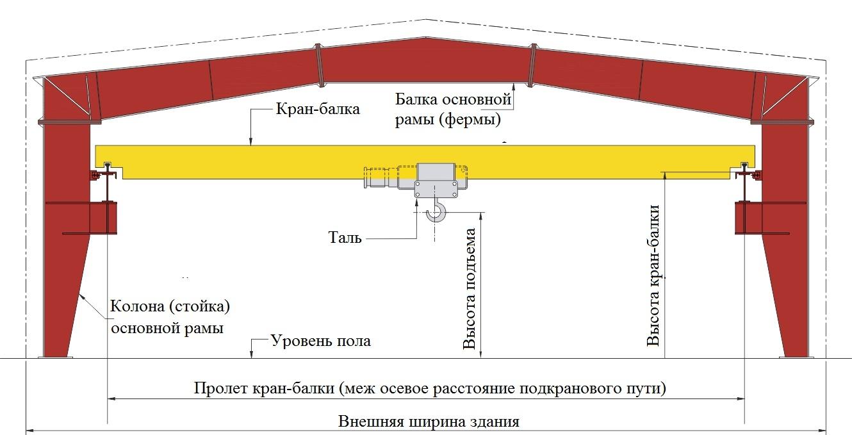 Выполняем изготовление кран-балок опорных с доставкой и установкой под ключ на всей территории России и СНГ.